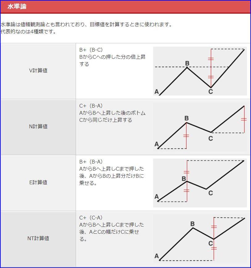 一目均衡表_水準論