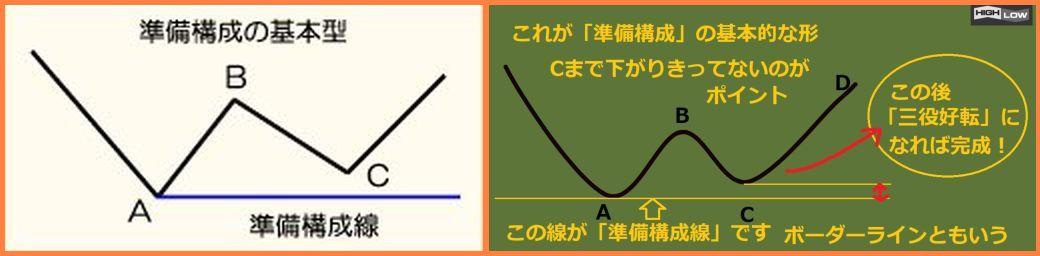 一目均衡表_準備構成01