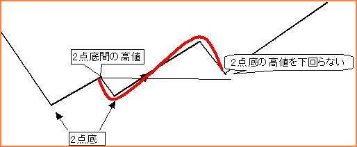 一目均衡表_準備構成02