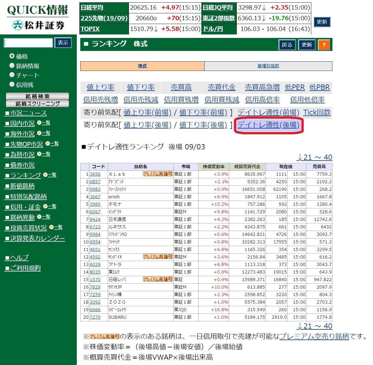 松井証券_デイトレ適性ランキング