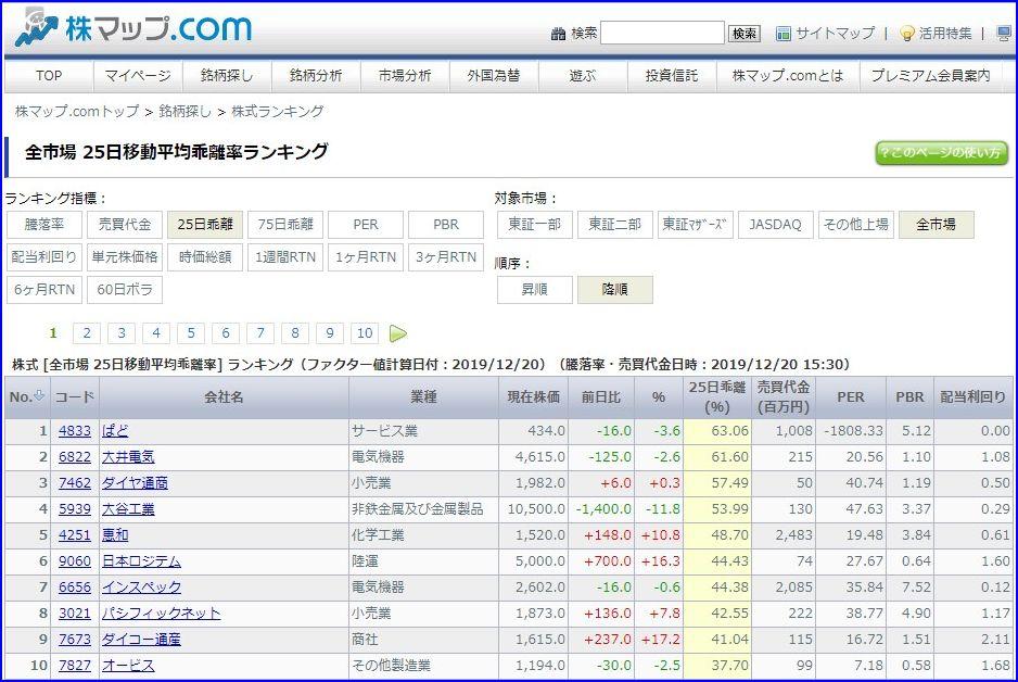 株マップドットコム_25日乖離率