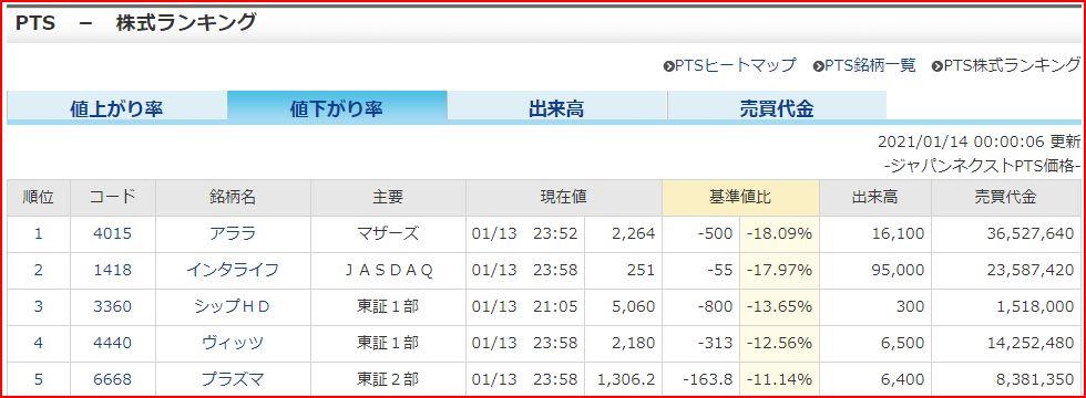 PTS_値下がり率ランキング